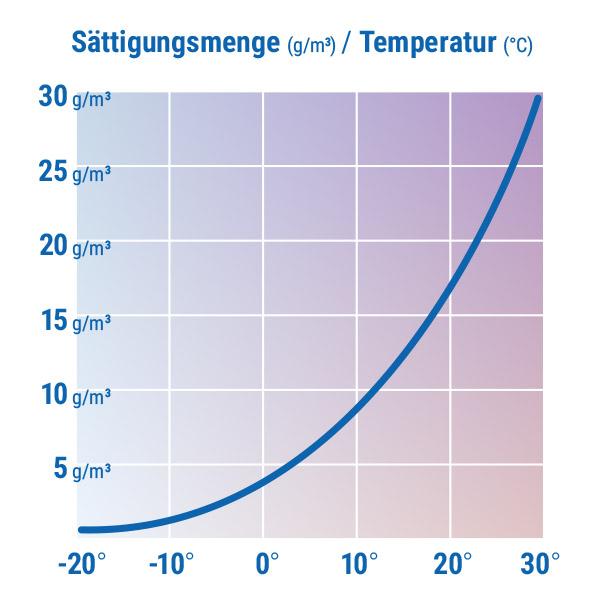 Optimale Luftfeuchtigkeit Wohnzimmer monref